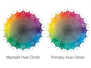 Hue Circle Comparison showing two circles of colors in primary and standard