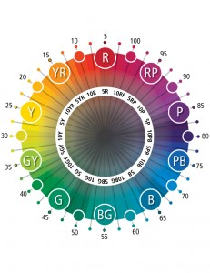 The Munsell color hue circle - a circle of red, yellow, green, blue, and purple