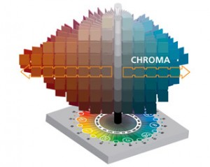 A chart of the Munsell Color Tree showing Chroma