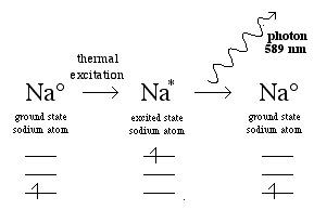 thermal excitation chart