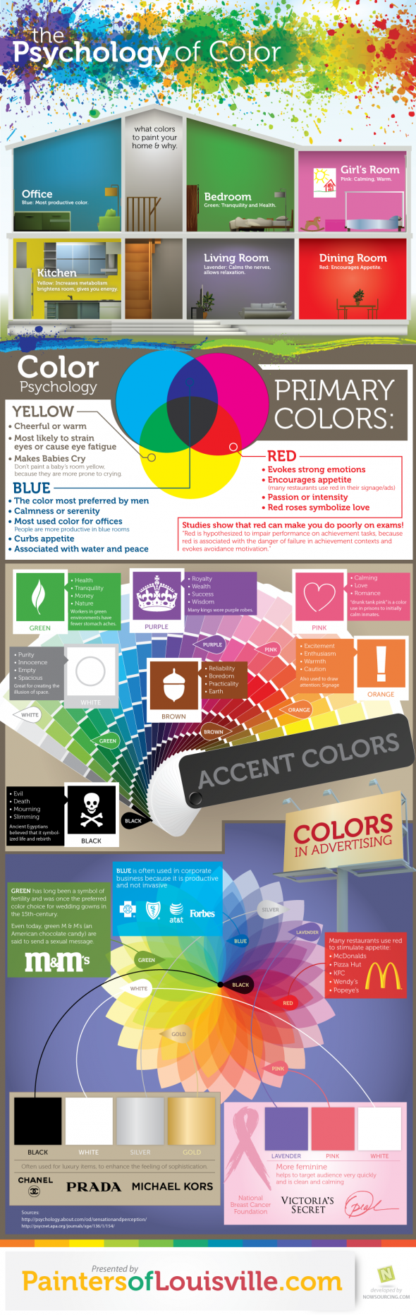 "The psychology of color is often overlooked as an influence in the decisions we make every day.  This post discusses three ways color psychology affects decisions."">"