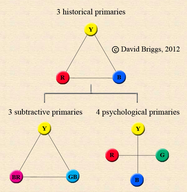 Historical Primaries Munsell Color Theory David Briggs