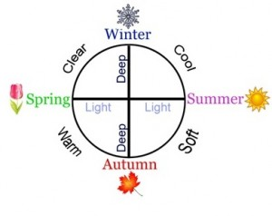 4f4a6e13df Four Season Color Analysis and the Munsell System | Munsell Color ...