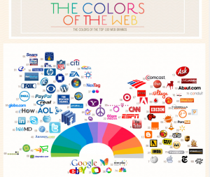 Excerpt from the Information graphic about color used in the top 100 web brands.