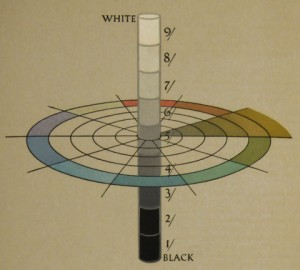 A diagram showing color in 3D from A Grammar of Color book by Albert H. Munsell