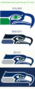 Progression of design changes in the Seattle Seahawks football team logo.