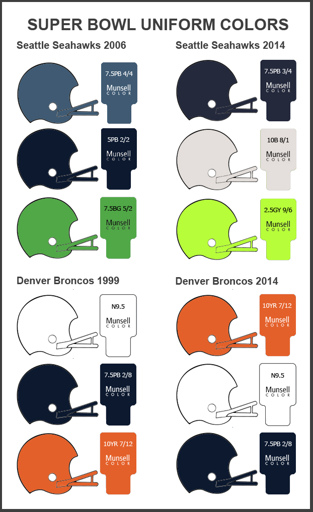Super Bowl Team Uniforms: A Real Color War | Munsell Color System ...