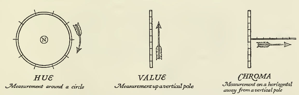 Visual expression of the three dimensions of color - HUE: Measurement around a circle. VALUE: Measurement up a vertical pole. CHROMA: Measurement on a horizontal away from a vertical pole