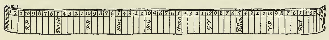 Illustration of a long band subdivided into 10 numbers per simple hue to represent variations in Hue in the Munsell Color System.