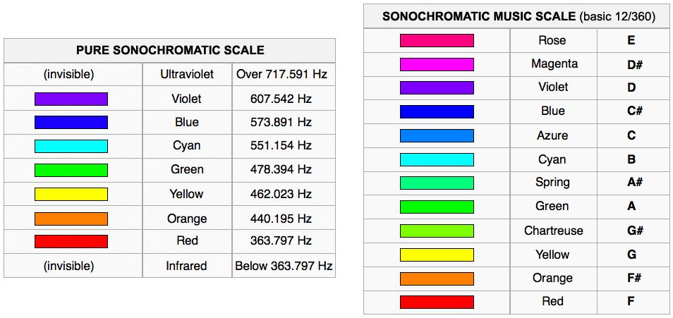 Neil Harbisson's Sonochromatic Scales, mapping light frequencies to musical notes.