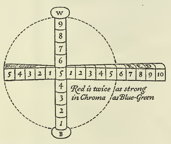 """Diagram of color sphere indicating """"Red is twice as strong in Chroma as Blue-Green"""" - from the 1921 book on the Munsell Color System, """"A Grammar of Color""""."""