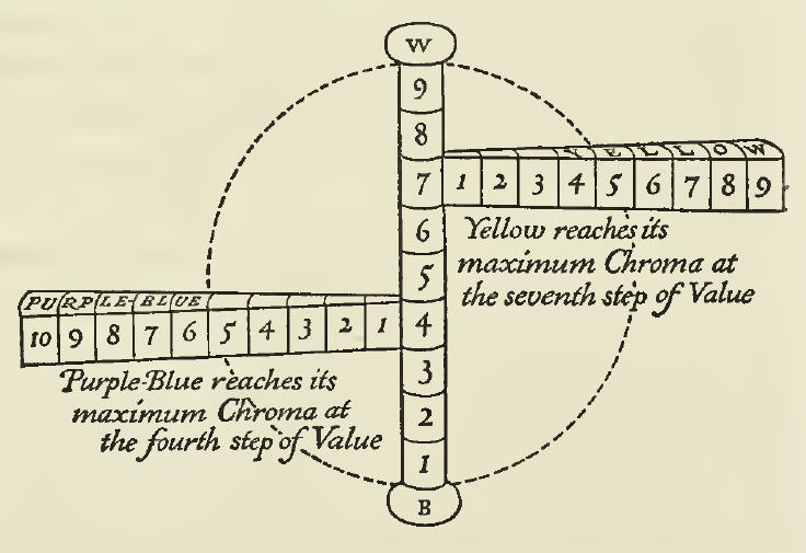 """Diagram of color sphere indicating """"Purple-Blue reaches its maximum Chroma at the fourth step of Value"""" and """"Yellow reaches its maximum Chroma at the seventh step of Value"""" - from the 1921 book on the Munsell Color System, """"A Grammar of Color""""."""