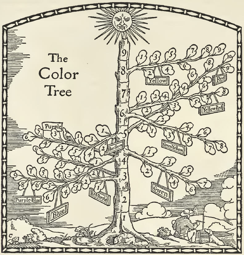 """Illustration of the """"Color Tree"""" to represent the value, hue and chroma scales in the Munsell Color System, from the 1921 book, """"A Grammar of Color""""."""