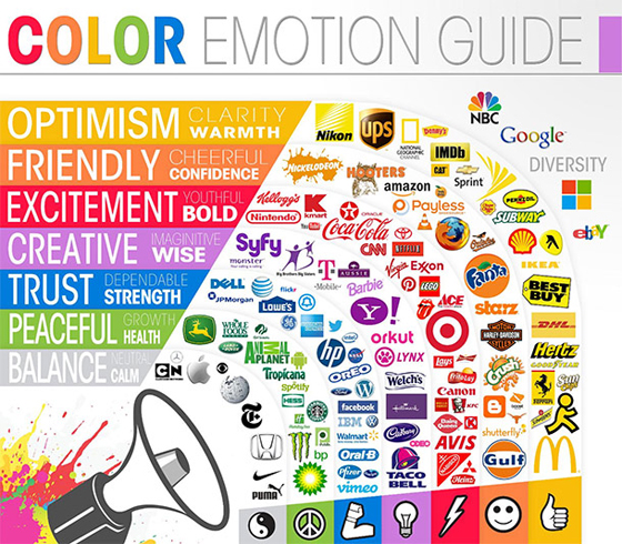 A chart showing the emotions of color