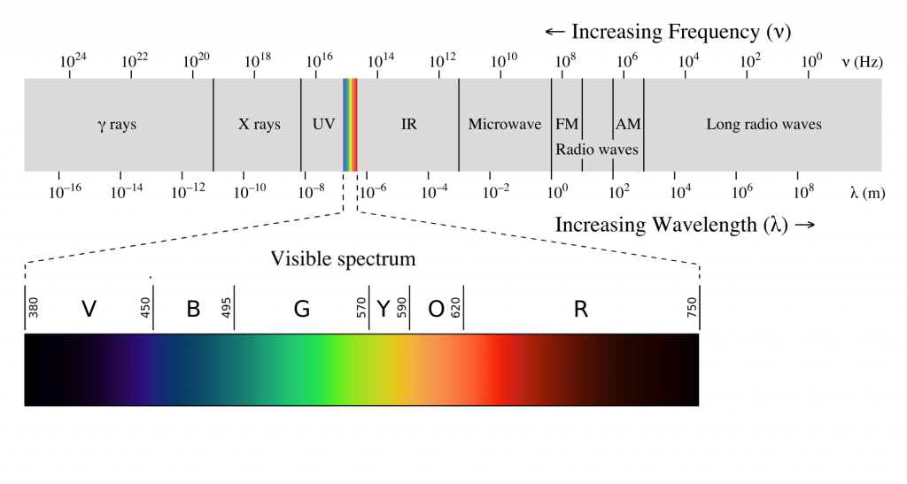 The Electromagnetic spectrum, showing Ultraviolet and Infrared radiation on either side of the visible spectrum of colors.