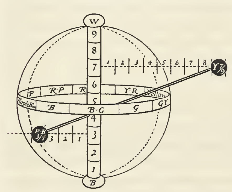 Color sphere showing color balance between two colors. From the 1921 book A Grammar of Color, in the chapter: A Practical Description of the Munsell Color System with Suggestions for its Use