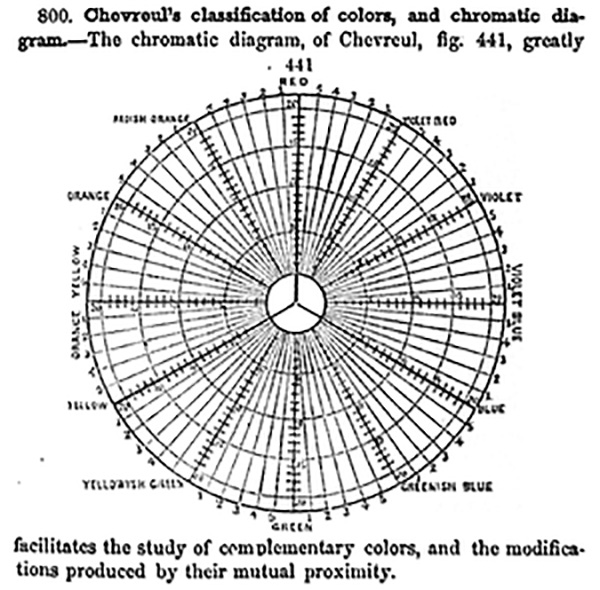 A diagram showing Chevreul's classification of color
