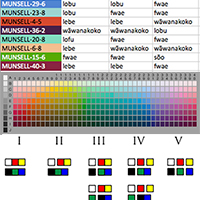 How the Munsell Book of Color Revolutionized Linguistics Part 5 ...