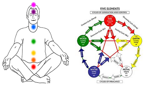 Diagram on the left shows a drawing of a person sitting and the 7 chakras in color and the diagram on the right shows the five elements cycle