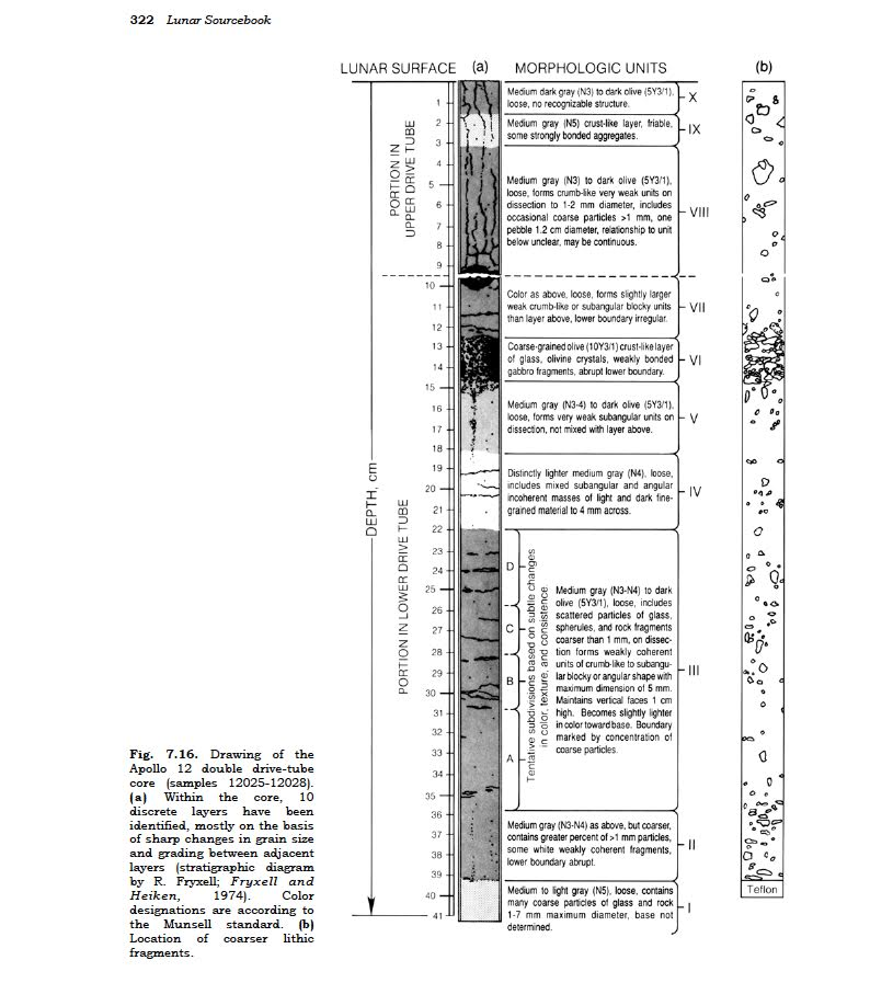 A page from The Lunar Sourcebook with description of an Apollo 12 Lunar Core sample (editors Grant Heiken, David Vaniman, and Bevan French)