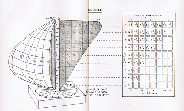 A drawing of the Munsell color solid and color descriptions