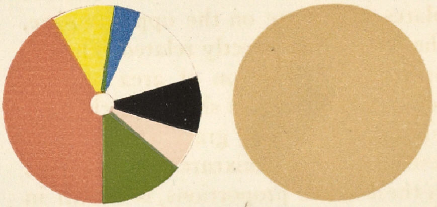 "From the 1921 book, ""A Grammar of Color"": Circles of color demonstrating unbalanced color in a fashion illustration by Helen Dryden."