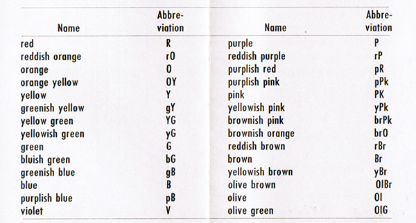 A table showing the hue names used in the ISCC-NBS system