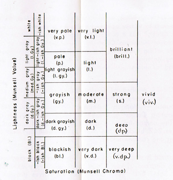 A diagram showing the lightness and saturation for grays and neutrals