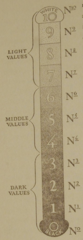 A diagram showing the value scale from the Munsell Book of Color