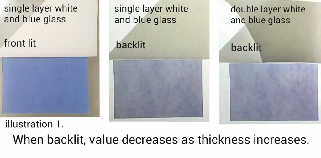 Three samples of layered white and blue art glass demonstrating how value decreases as thickness increases when backlit (for fused glass art).