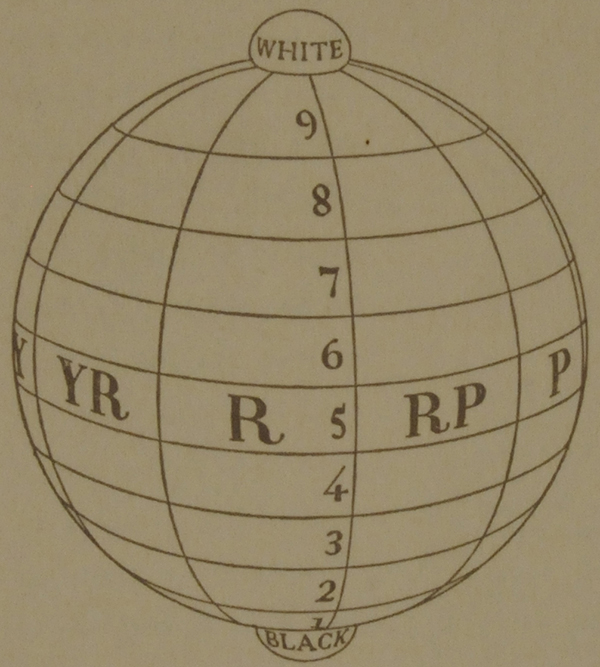 The Munsell color sphere diagram