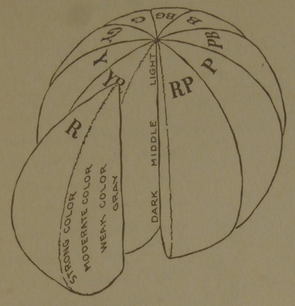 A diagram showing the Munsell color sphere with slices, like an orange, of neutral grays