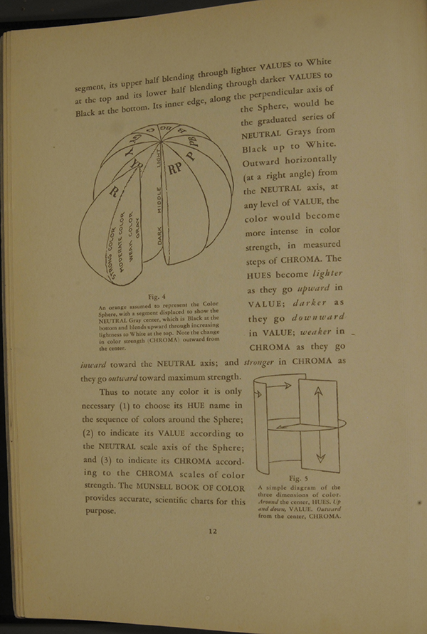 The Munsell Book of Color 1929: The Color Sphere | Munsell Color ...