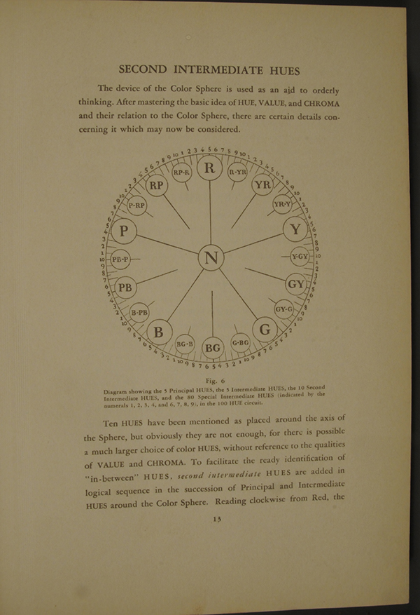 Munsell Book of Color 1929: The Color Sphere Page 13