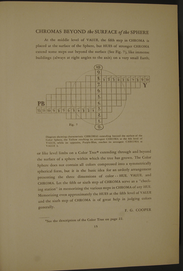 Munsell Book of Color 1929: The Color Sphere Page 15