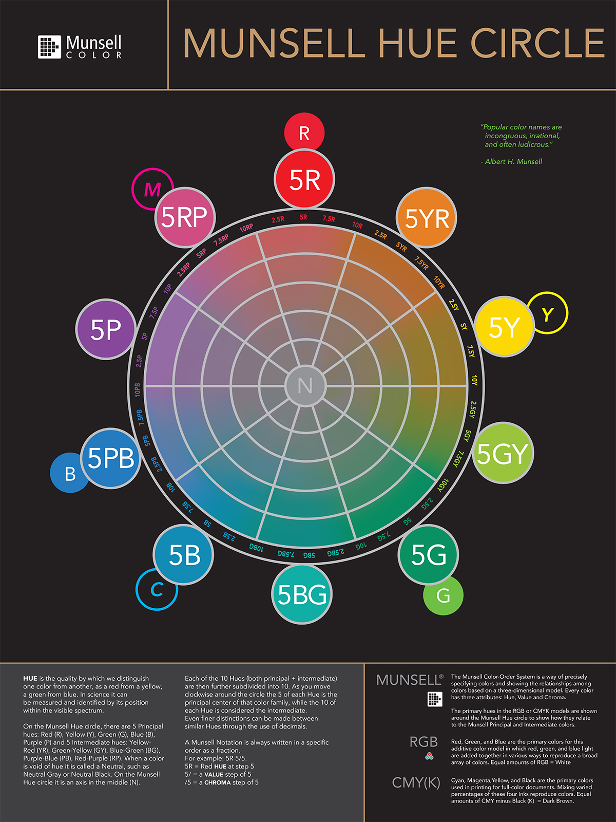 A Poster Featuring The Munsell Hue Circle Diagram Showing Primary And Intermediate Colors
