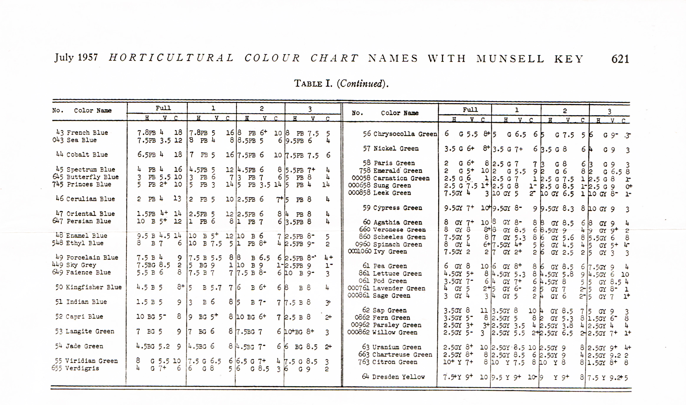 The Horticultural Colour Chart table with Munsell key for names