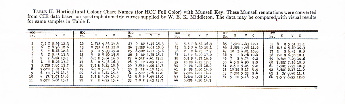 The Horticultural Colour Chart Table with CIE converted Munsell renotations