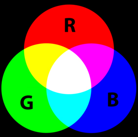 A diagram showing the RGB (red, green, blue) model on a black background