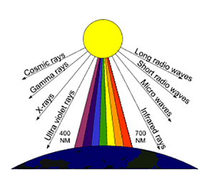 A diagram of the earth and a rainbow showing visible, UV and Infrared light