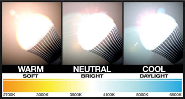 3 panels showing warm, neutral and cool light bulbs and the color in the spectrum that they radiate