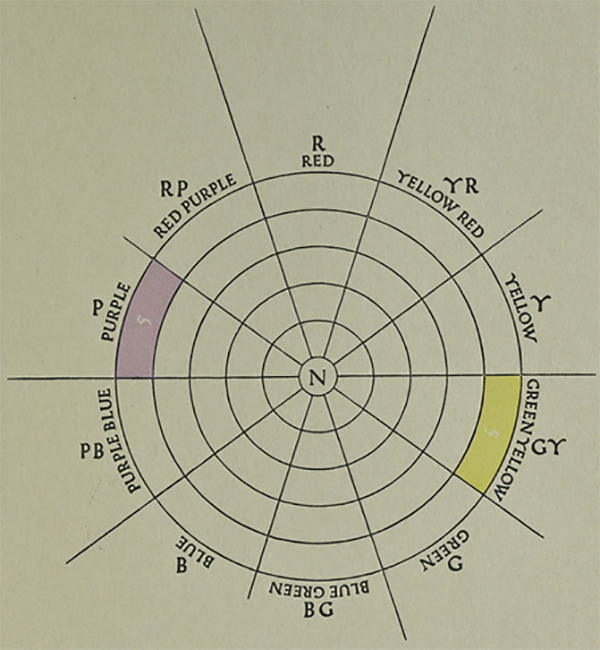 A diagram from the Grammar of Color showing purple and yellow green colors