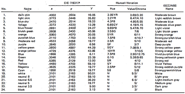 Table for the ColorChecker showing color names and specifications for Munsell notations