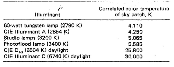 A table showing the correlated color temperature of sky patch under various illuminants