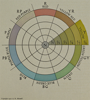 A diagram showing the ten regular hues on a circle for the Munsell system