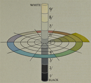 A diagram showing the three dimensions of color in the Munsell system
