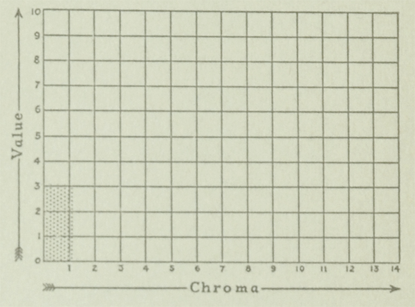 The Munsell Book of Color 1929 excerpt featuring value and chroma charts for the color black