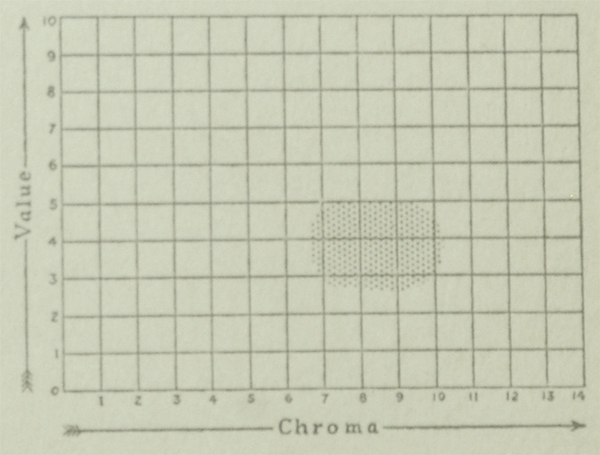 The Munsell Book of Color 1929 value and chroma charts for the color emerald green