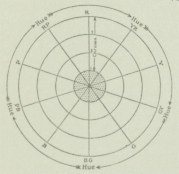The Munsell Book of Color 1929 excerpt featuring hue and chroma charts for the color gray