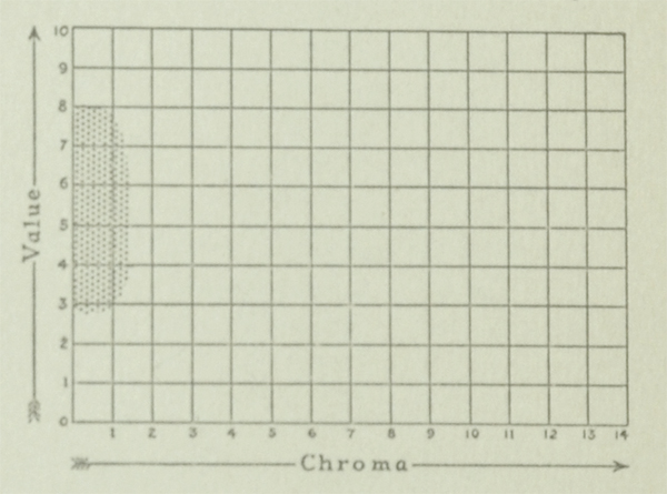 The Munsell Book of Color 1929 excerpt featuring value and chroma charts for the color gray